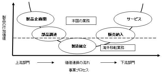 【図 スマイル・カーブ 製造の付加価値は低い】