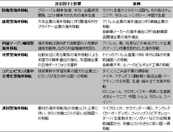 【表 企業海外立地の6 類型】
