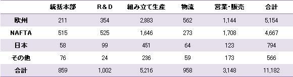 【表2 E U における多国籍企業の国別・機能別立地件数(1997~2002 年)】