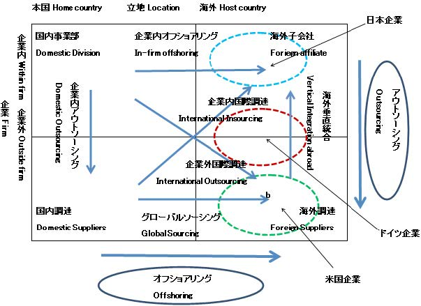【図2 グローバル経営におけるアウトソーシングとオフショアリングの概念図】