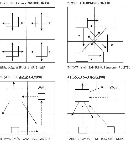 【図 グローバル価値連鎖の4 類型(世界を4 市場としたモデル)】