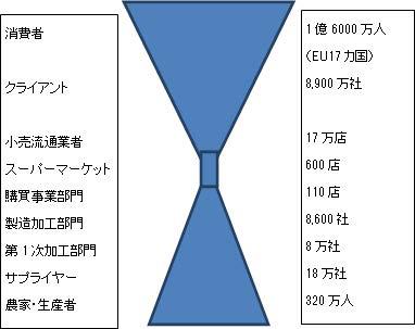 【図 欧州サプライチェーン砂時計モデル(The supply-chain funnel in Europe)】