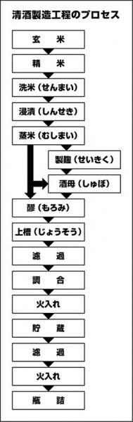 清酒製造工程のプロセス